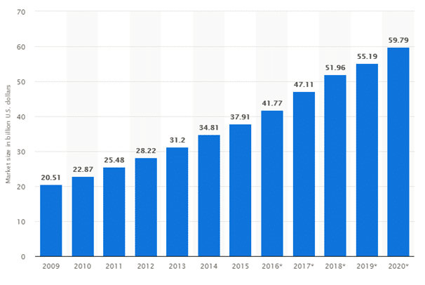 The Online Gaming Business Growth in The Last Decade