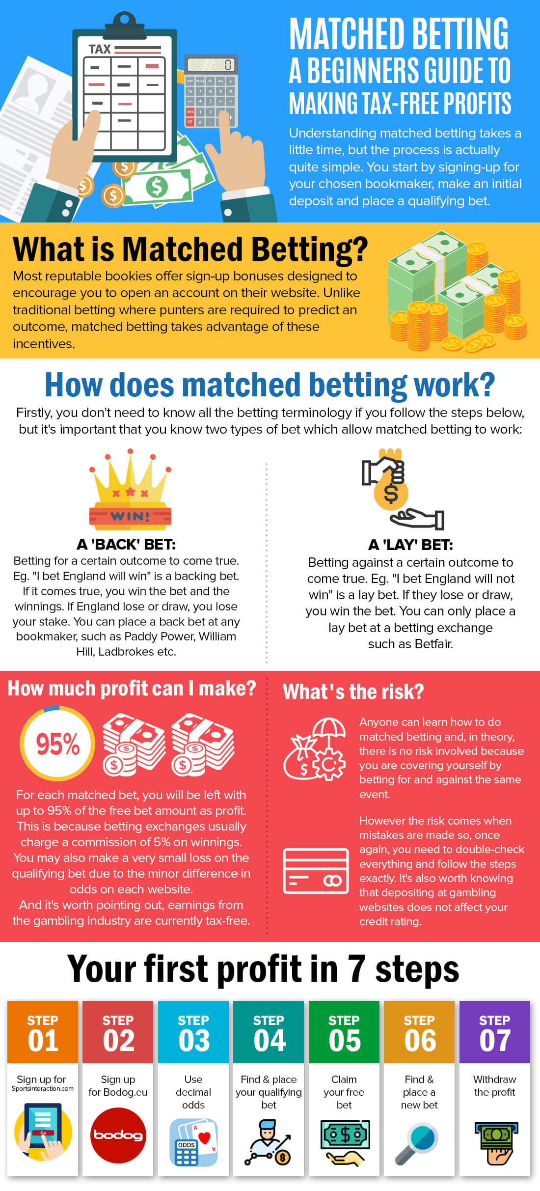 infographic on matched betting